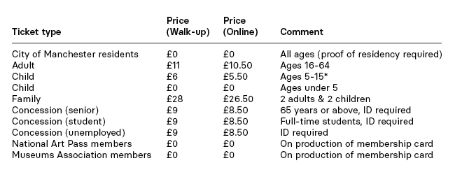 National Football Museum admission prices